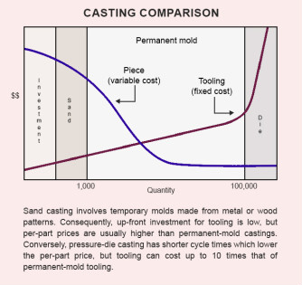 Our Casting Comparison Study – A Technical Look